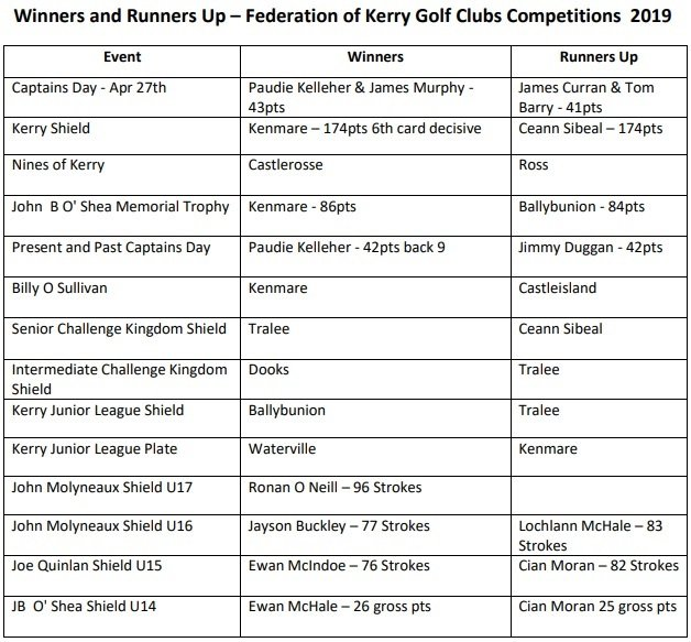 Winners and runners up 2019 kerry golf federation